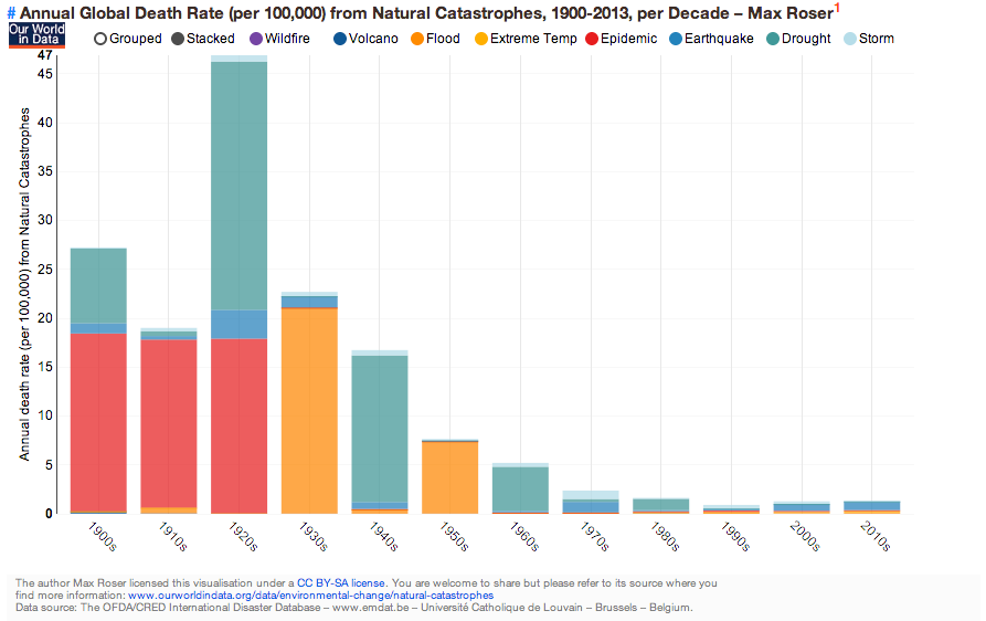 Number of deaths caused by natural disasters plummeted 80 since number of deaths caused by natural disasters plummeted 80 since the early 20th century sciox Choice Image