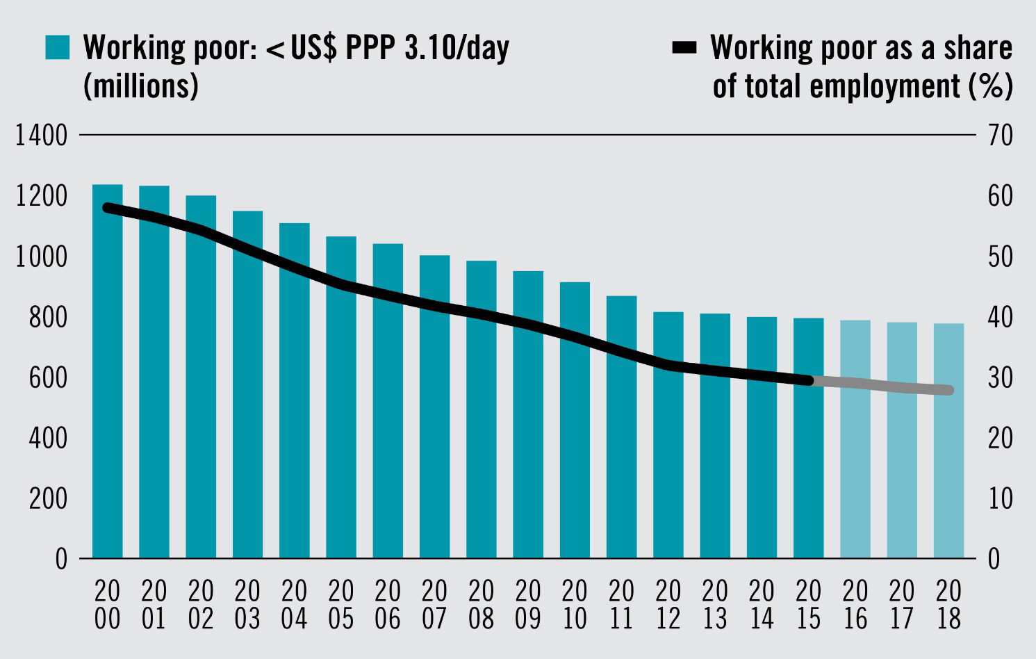 Number Of Working Poor Decreased Globally By Million In - Number of poor in the world